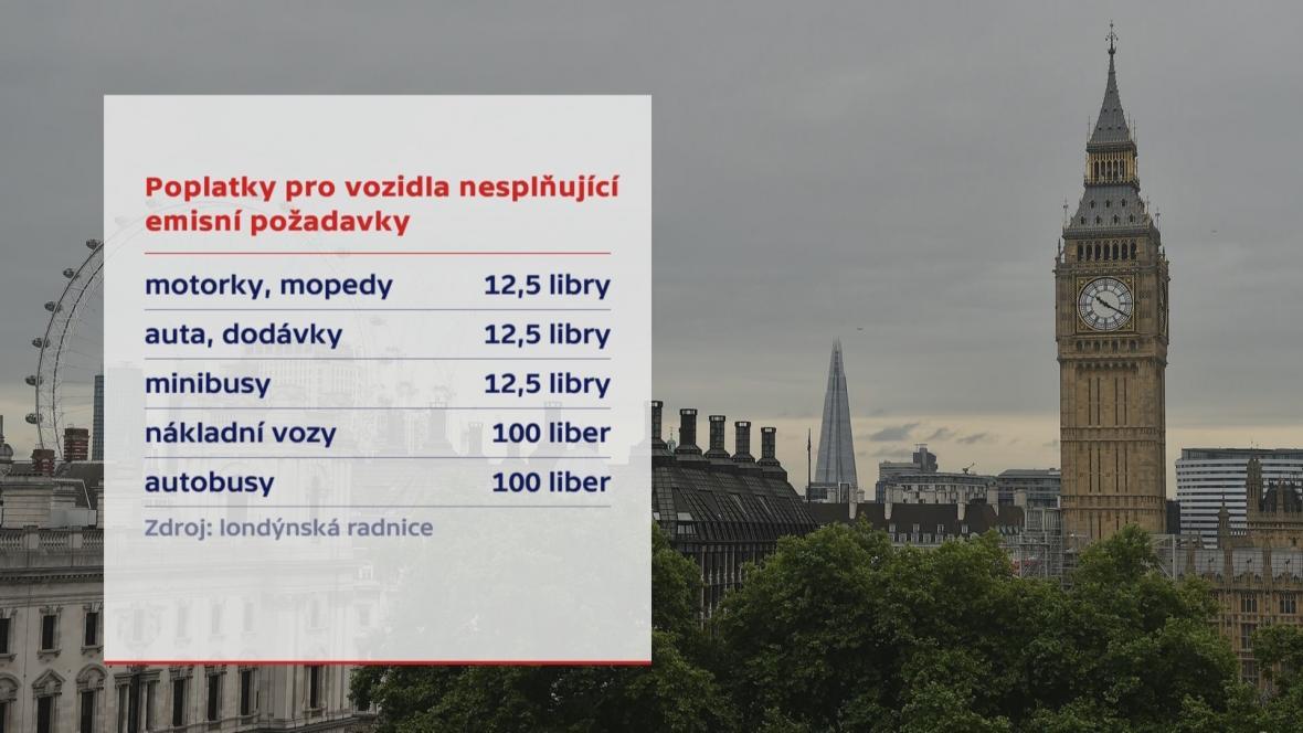 Nové poplatky v Londýně kvůli emisím