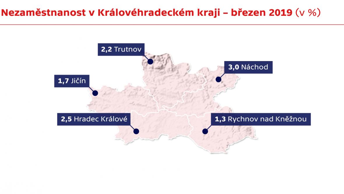 Nezaměstnanost v Královéhradeckém kraji – březen 2019 (v %)