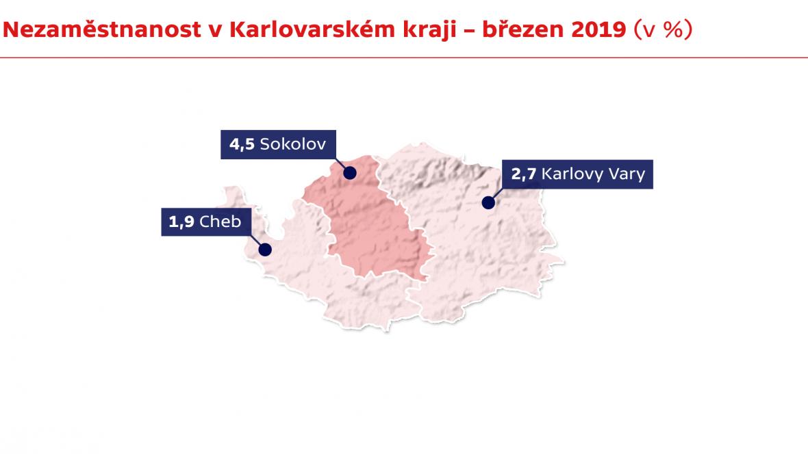 Nezaměstnanost v Karlovarském kraji – březen 2019 (v %)