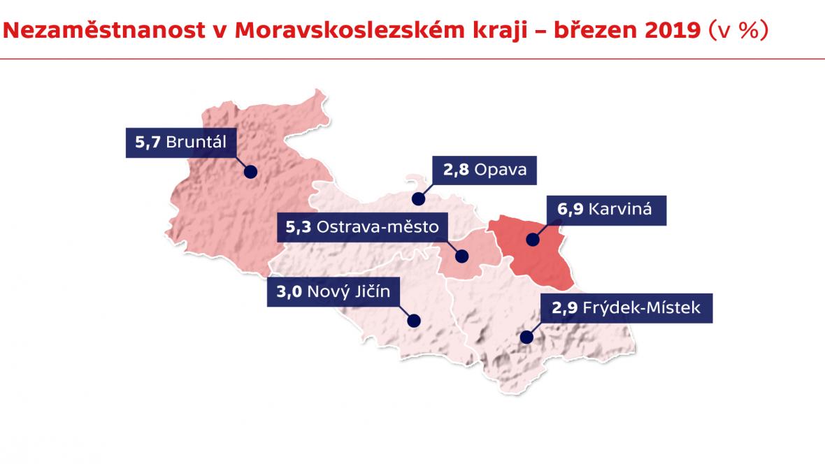 Nezaměstnanost v Moravskoslezském kraji – březen 2019 (v %)