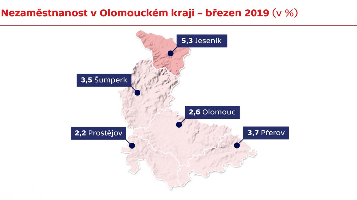Nezaměstnanost v Olomouckém kraji – březen 2019 (v %)
