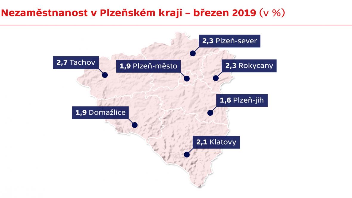 Nezaměstnanost v Plzeňském kraji – březen 2019 (v %)