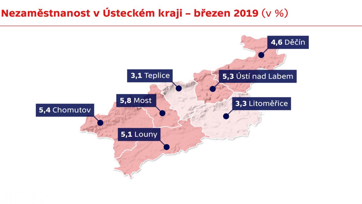 Nezaměstnanost v Ústeckém kraji – březen 2019 (v %)