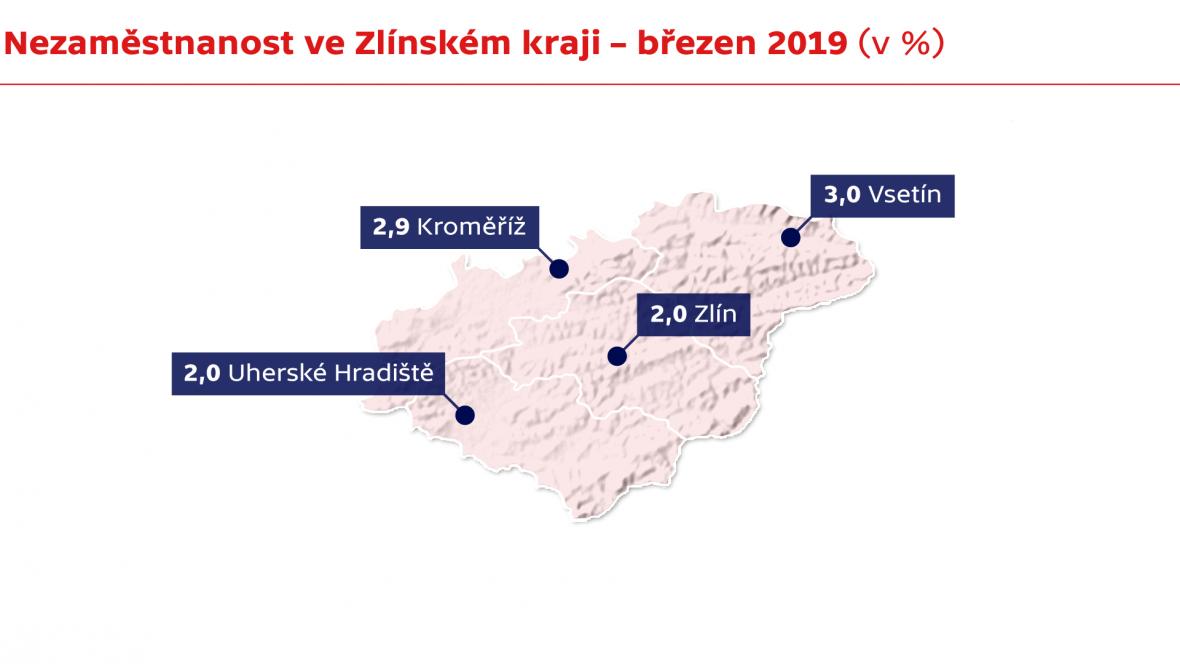 Nezaměstnanost ve Zlínském kraji – březen 2019 (v %)