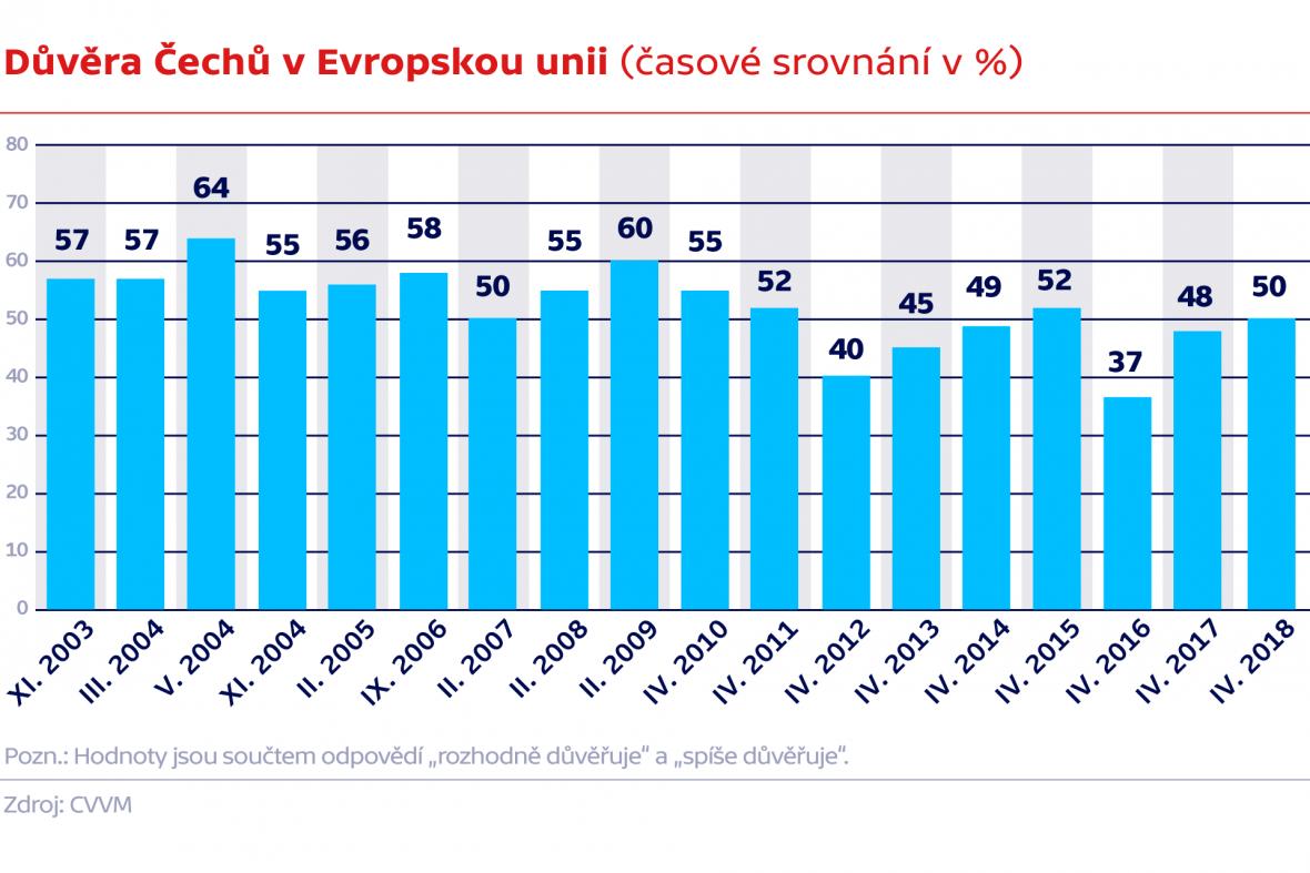 Důvěra Čechů v Evropskou unii (časové srovnání v %)