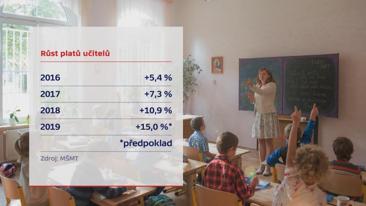 Růst platu učitelů
