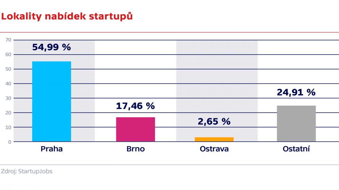 Lokality nabídek startupů