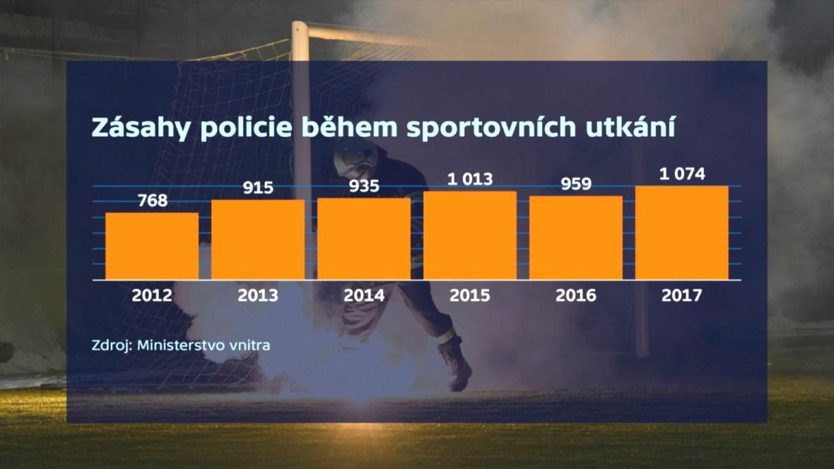 Zásahy policie
