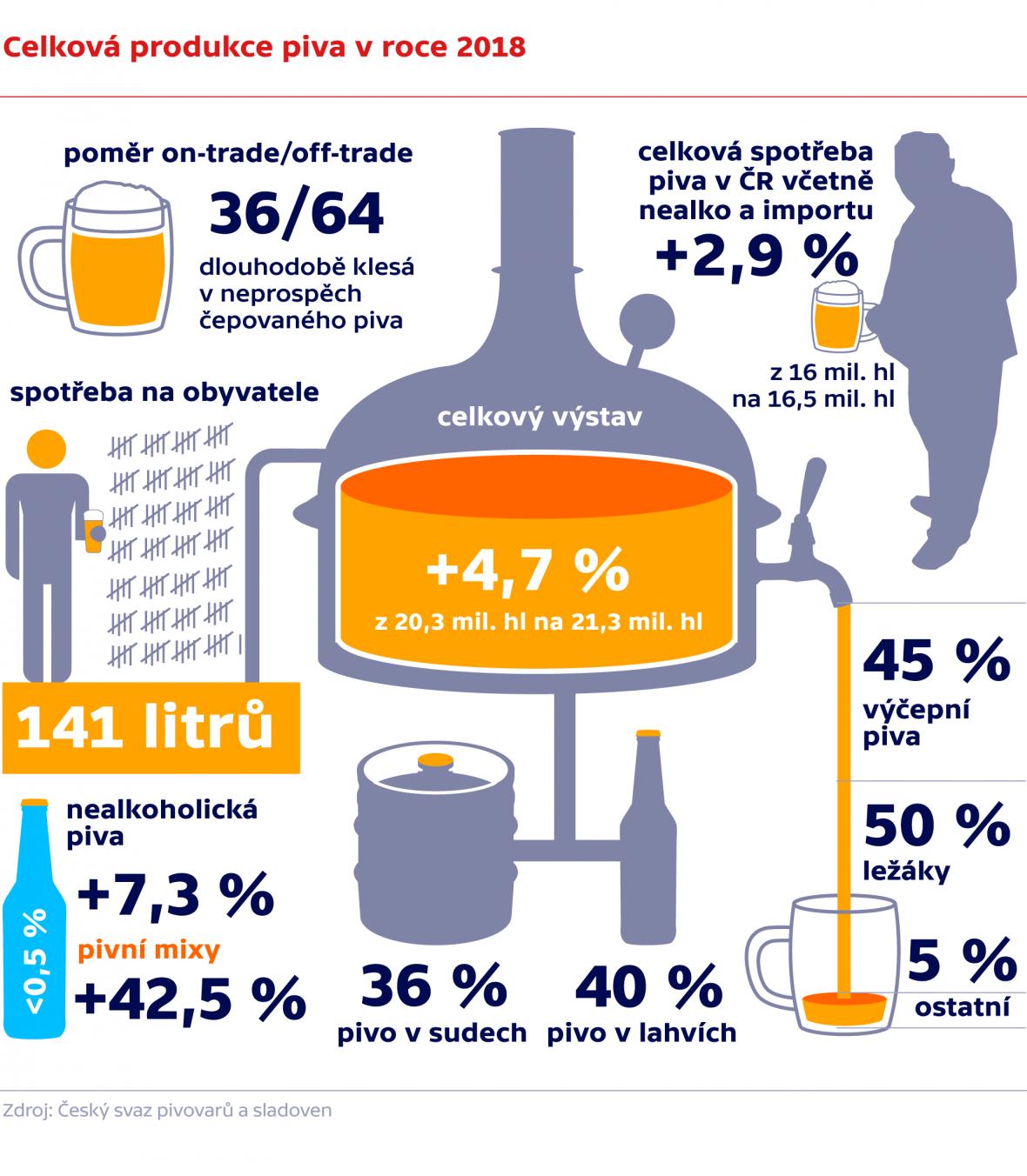 Celková produkce piva v roce 2018