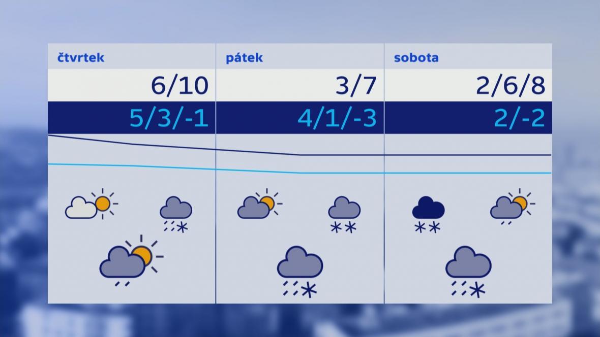 Počasí 11.–13. 4.