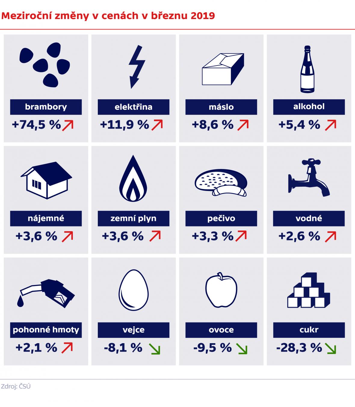 Meziroční změny v cenách v březnu 2019