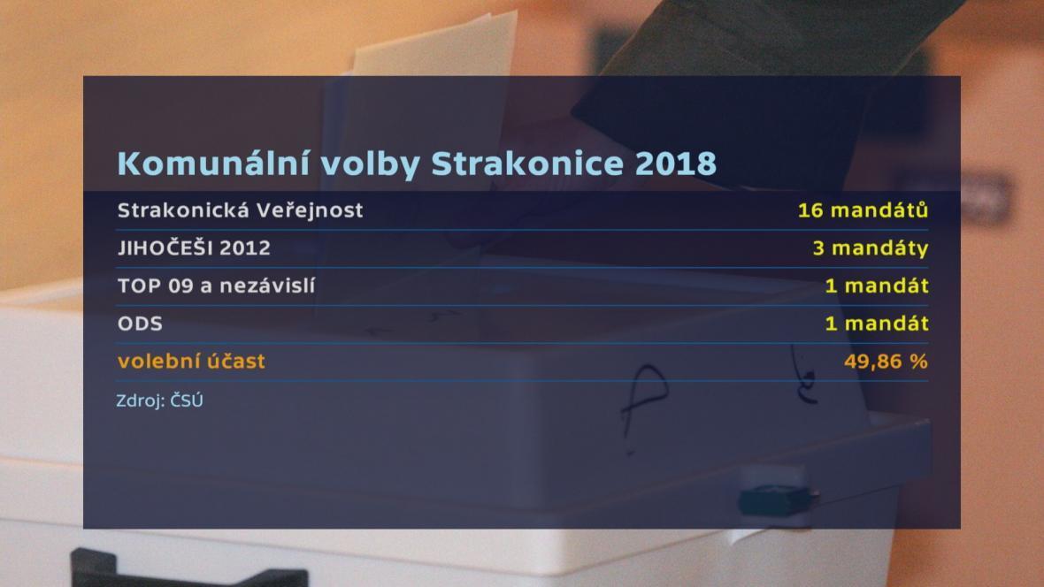 Komunální volby ve Strakonicích 2018