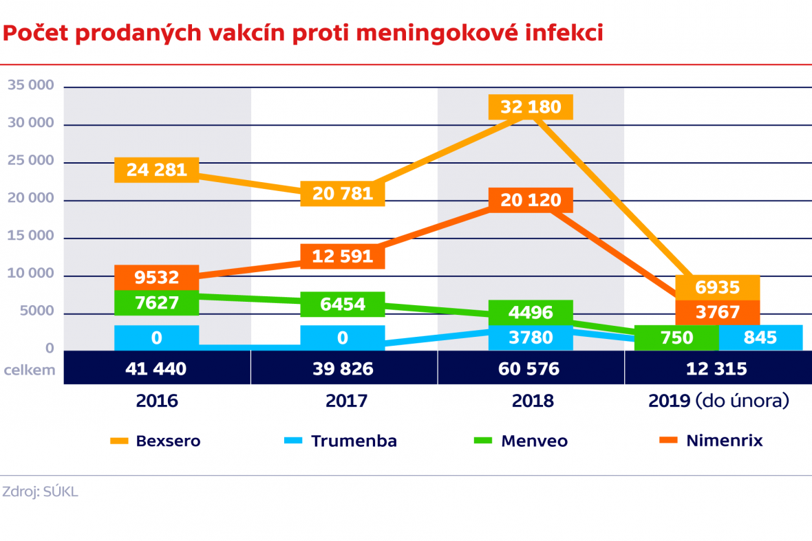 Počet prodaných vakcín proti meningokové infekci