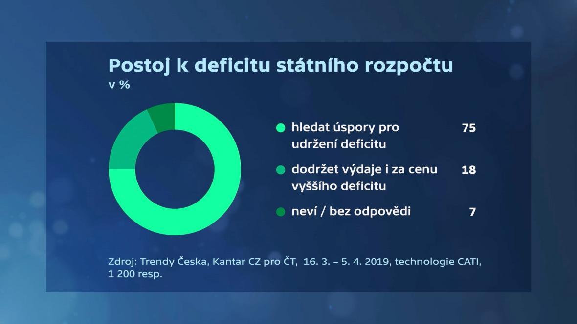 Trendy Česka: Postoj k deficitu