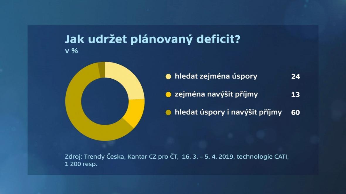 Trendy Česka: Jak udržet deficit?