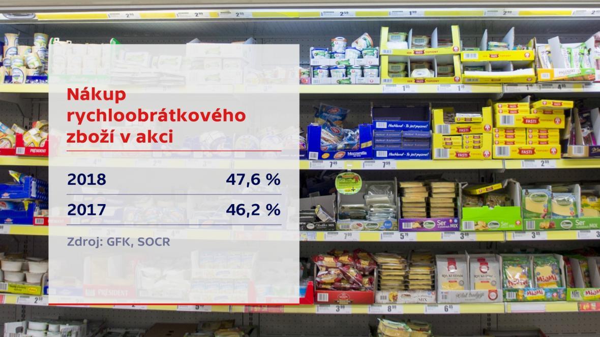 Nákup rychloobrátkového zboží v akci