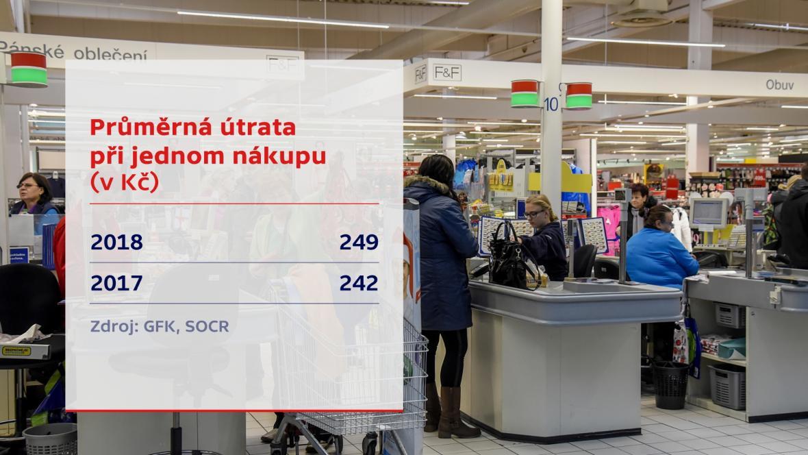 Průměrná útrata při jednom nákupu