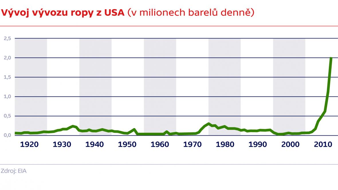 Vývoj vývozu ropy z USA (v milionech barelů denně)