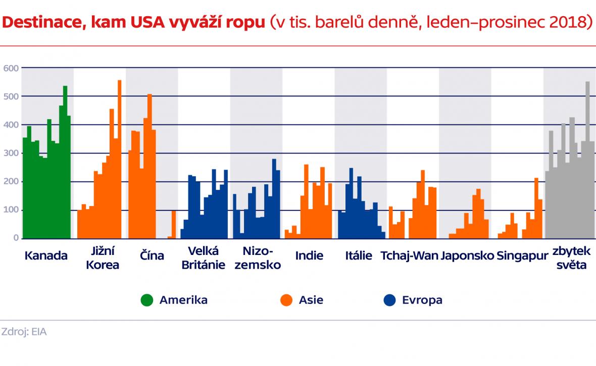Destinace, kam USA vyváží ropu (v tis. barelů denně, leden–prosinec 2018)