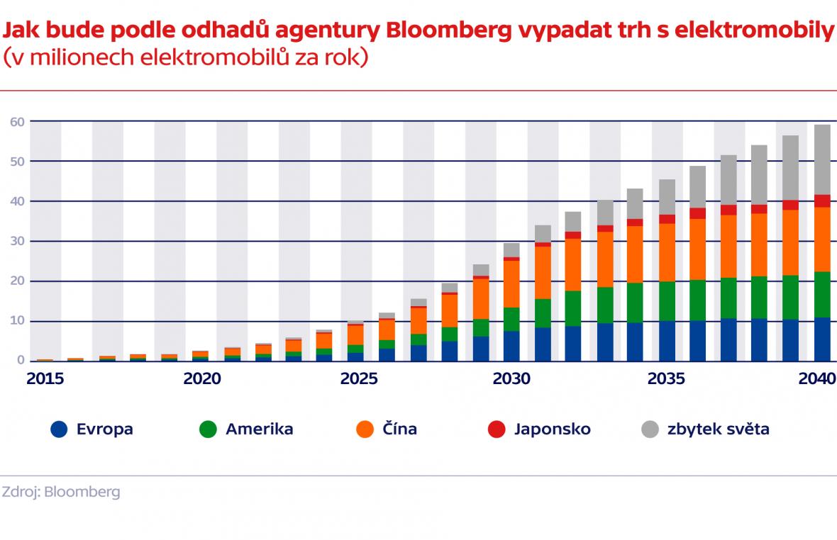 Jak bude podle odhadů agentury Bloomberg vypadat trh s elektromobily