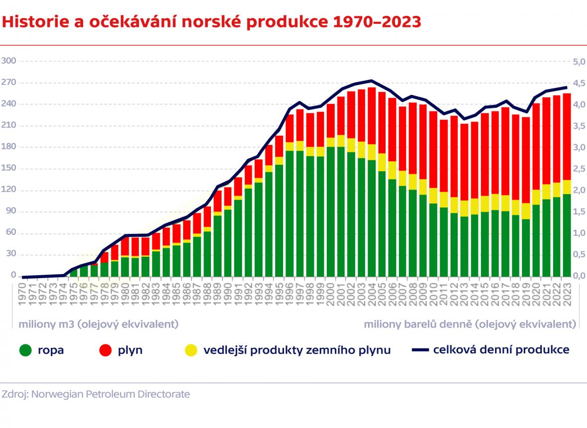 Historie a očekávání norské produkce 1970–2023