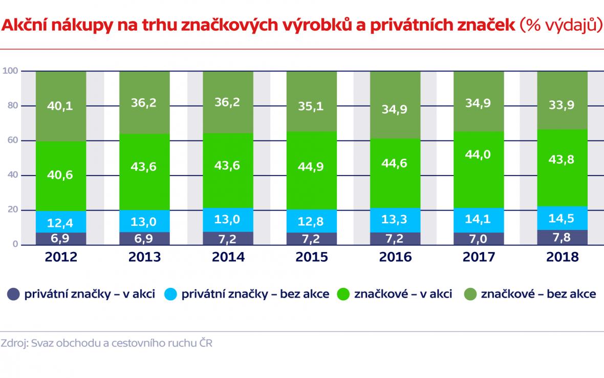 Akční nákupy na trhu značkových výrobků a privátních značek (% výdajů)