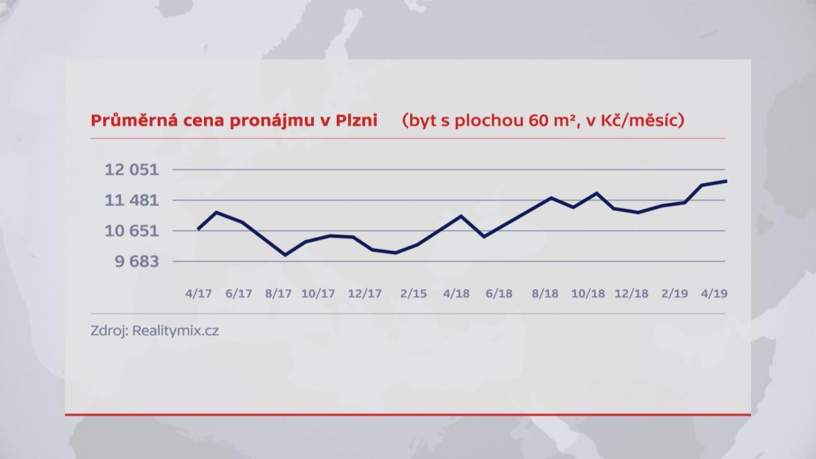 Pronájmy v Plzni