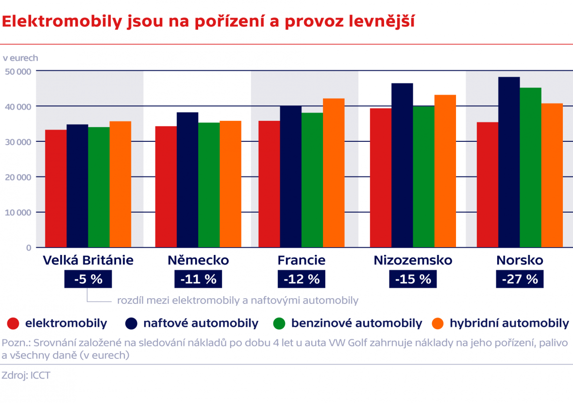 Elektromobily jsou na pořízení a provoz levnější