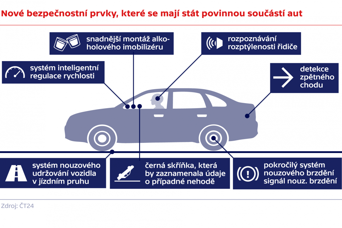 Nové bezpečnostní prvky, které se mají stát povinnou součástí aut