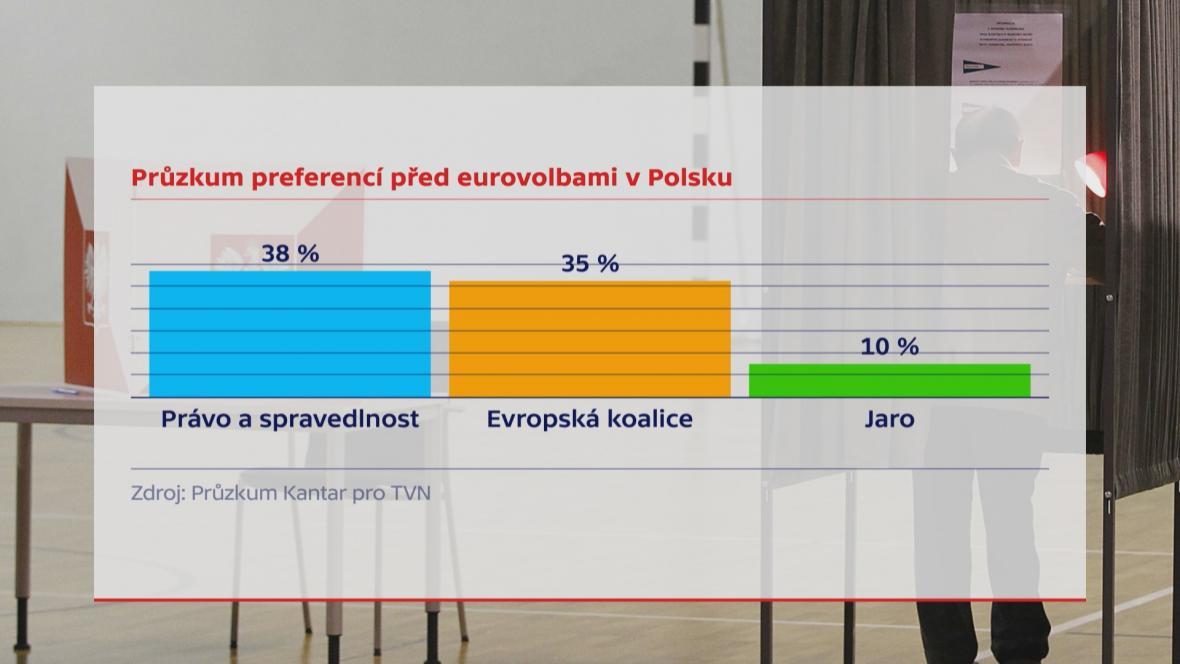 Průzkum preferencí před eurovolbami