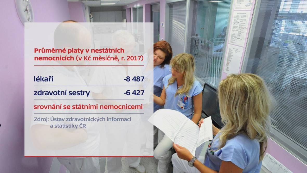 Průměrný plat v nestátních nemocnicích