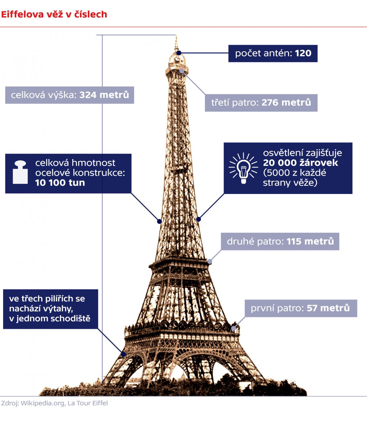 Eiffelova věž v číslech