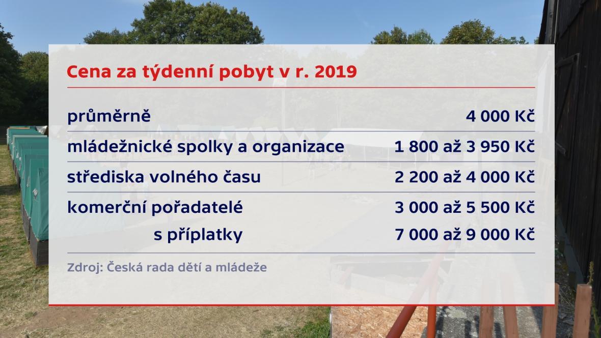 Ceny za letní tábory