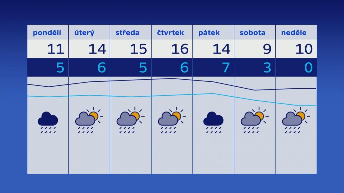 Počasí 29. 4.–5. 5.