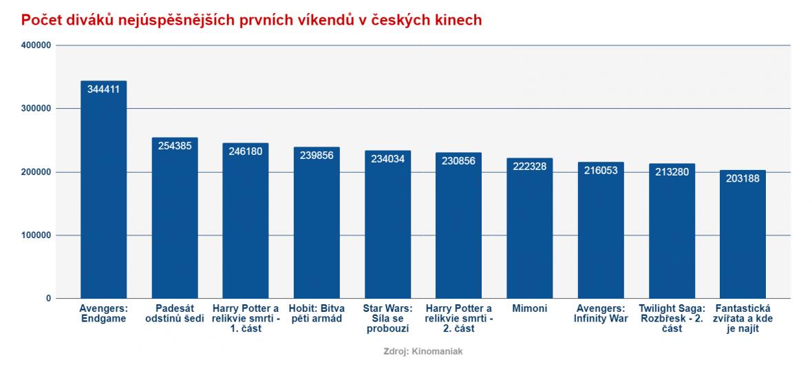 Návštěvnost filmů v ČR