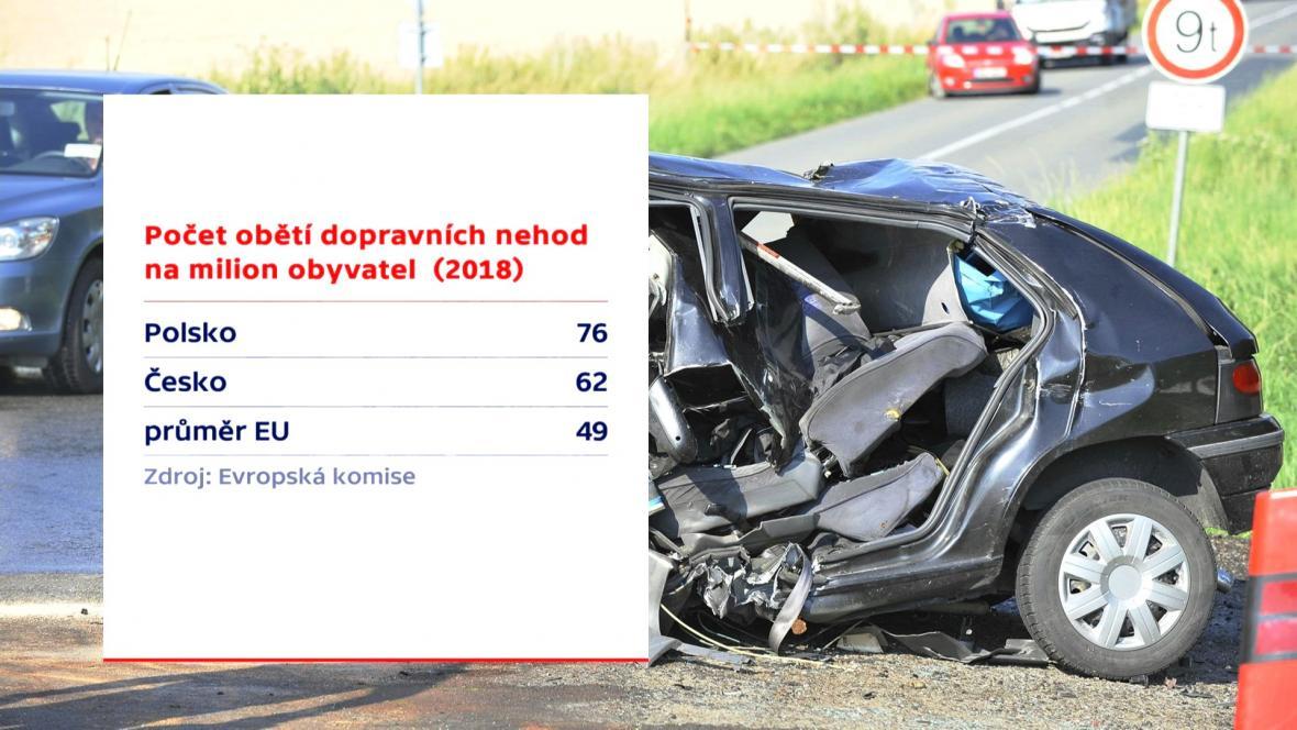 Polsko vysoko převažuje unijní průměr obětí dopravních nehod