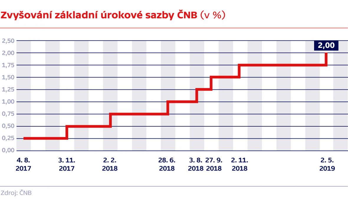 Zvyšování základní úrokové sazby ČNB (v %)