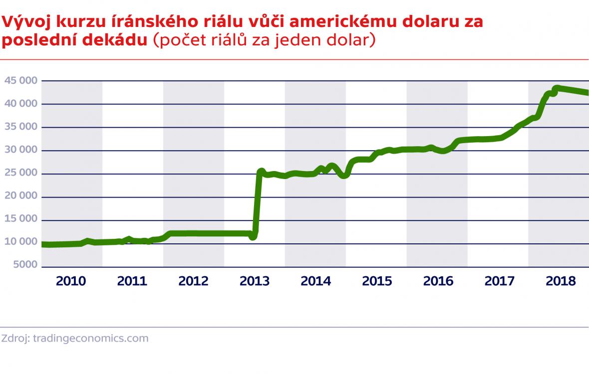 Vývoj kurzu íránského riálu vůči americkému dolaru za poslední dekádu (počet riálů za jeden dolar)