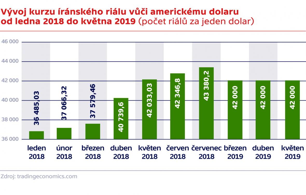 Vývoj kurzu íránského riálu vůči americkému dolaru od ledna 2018 do května 2019 (počet riálů za jeden dolar)