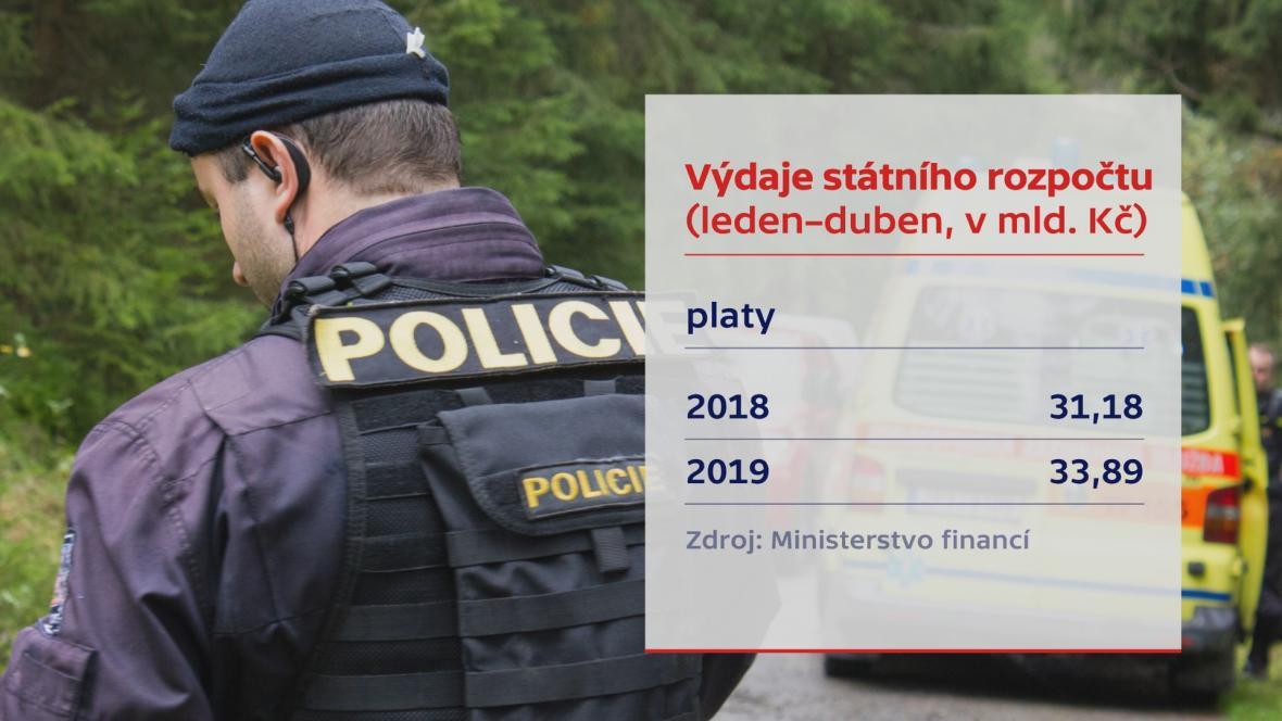 Výdaje státního rozpočtu
