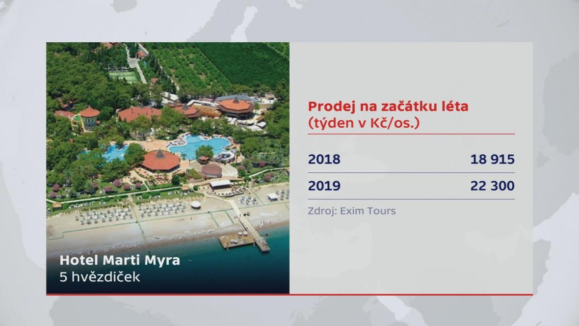 Prodej dovolených na začátku léta 2018 a 2019