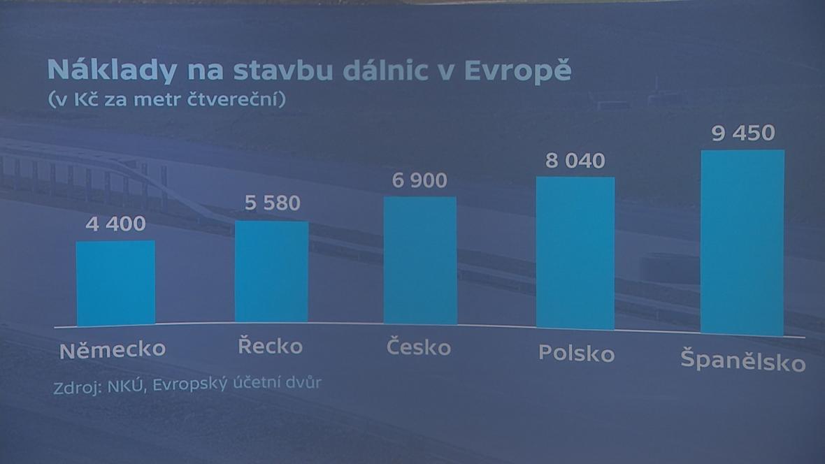 Náklady na stavbu dálnic v Evropě