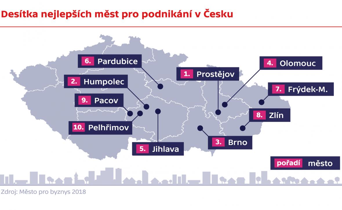 Desítka nejlepších měst pro podnikání v Česku