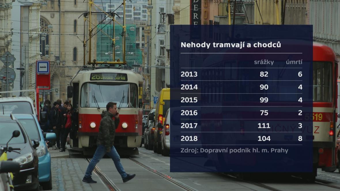 Nehody tramvají a chodců