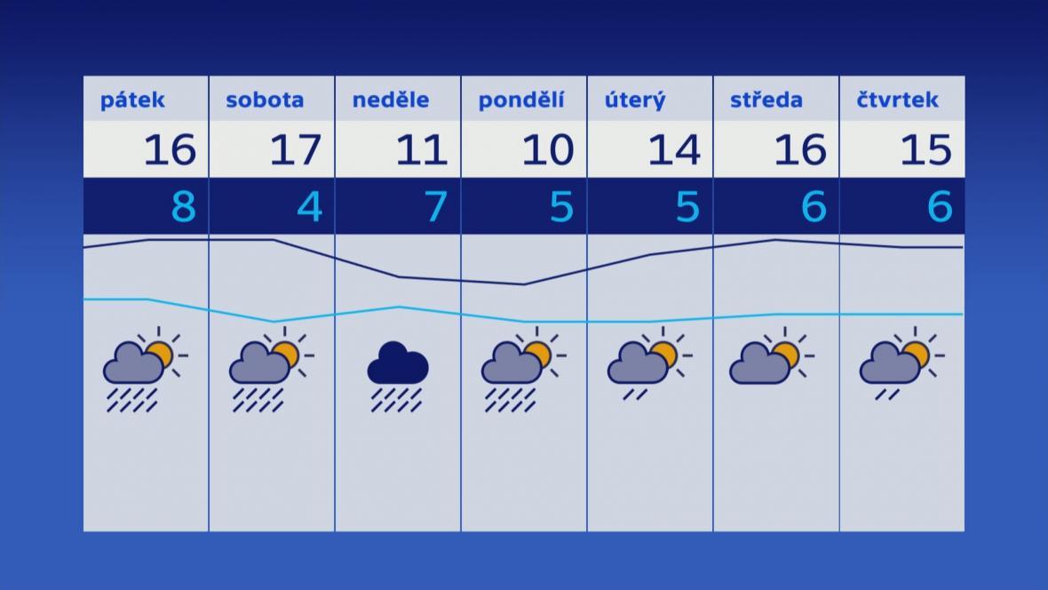 Předpověď počasí (10. 5. 2019)