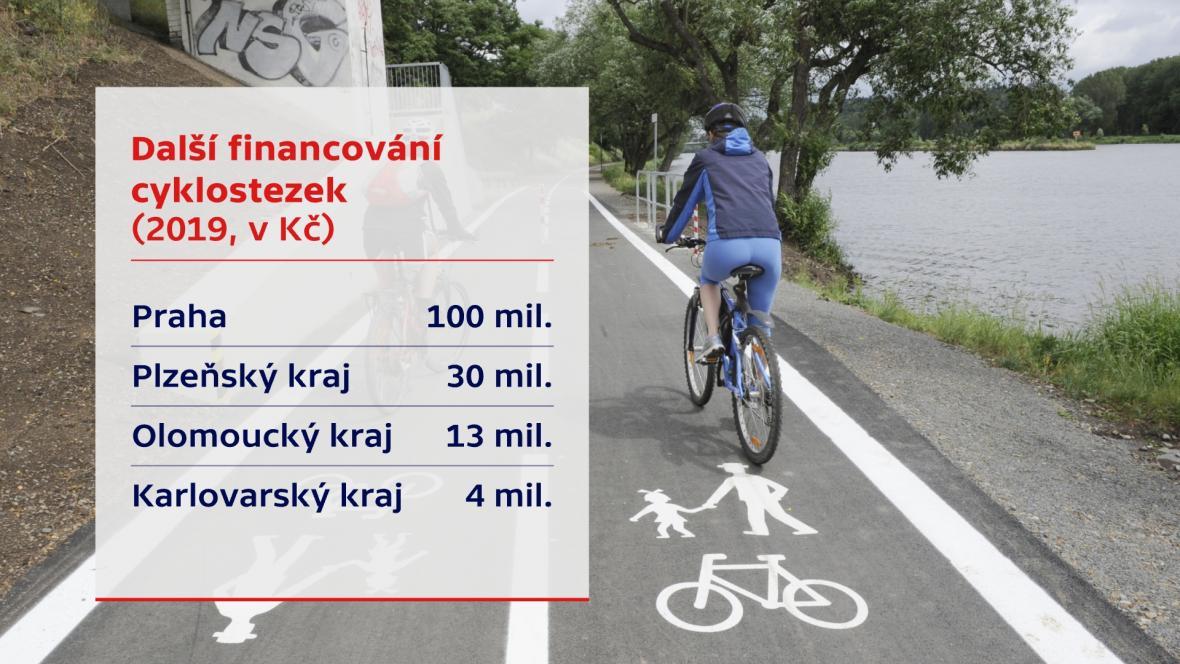 Další financování cyklostezek