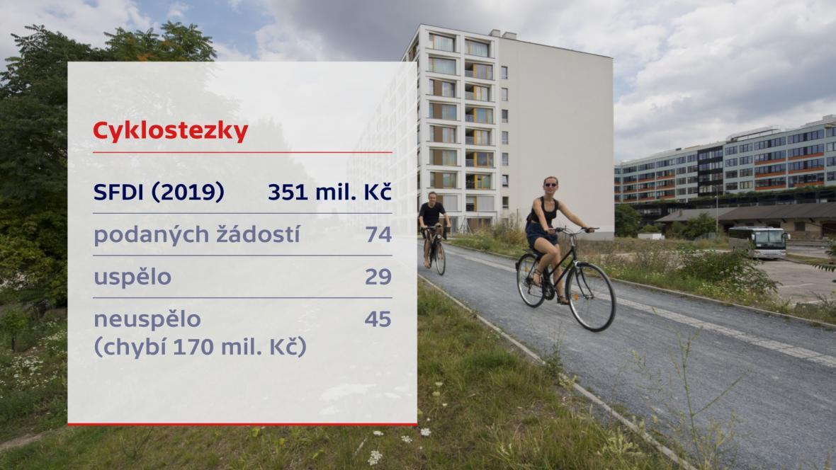 SFDI a cyklostezky