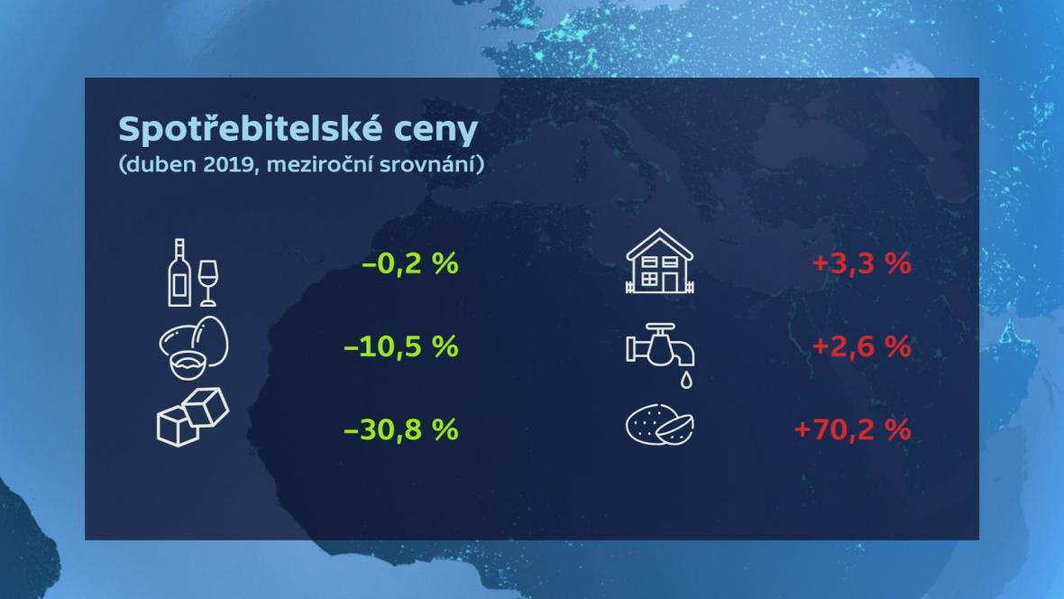 Spotřebitelské ceny - duben 2019