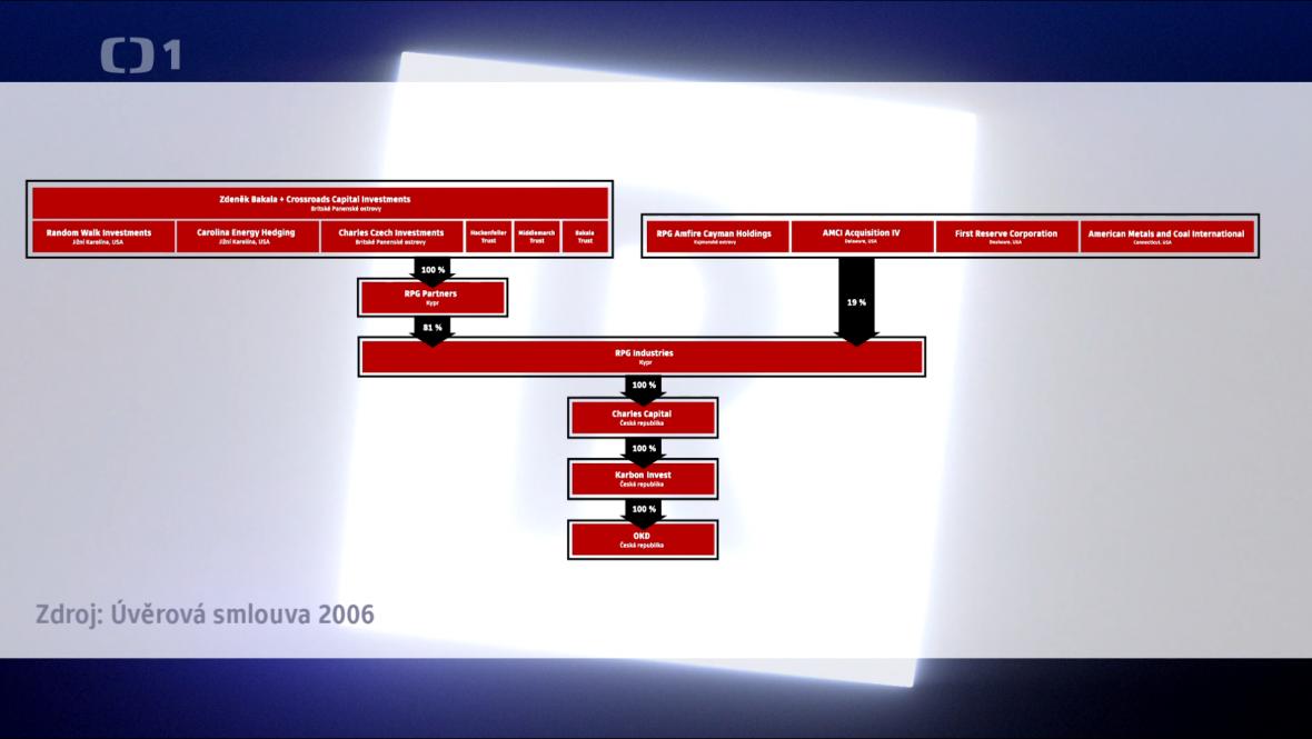 Majitelem OKD byla firma Karbon Invest, kterou Zdeněk Bakala a jeho partneři ovládali pomocí kyperské firmy RPG Industries
