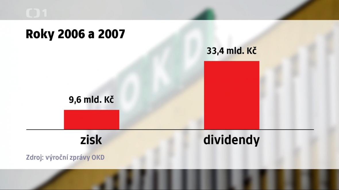 OKD za roky 2006 a 2007 vydělala celkem 9,6 miliardy, majitelům ale vyplatila dividendy 33,4 miliardy korun